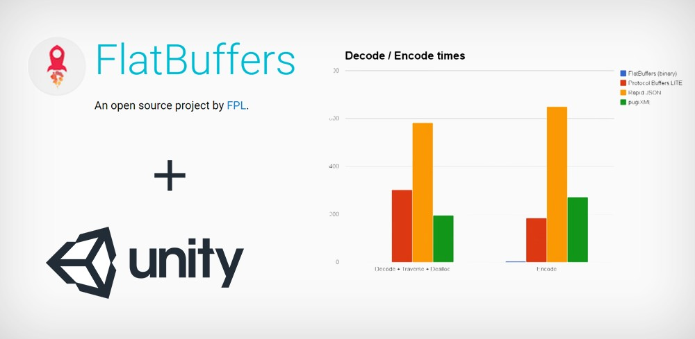 Flatbuffers for Unity + Sample Code